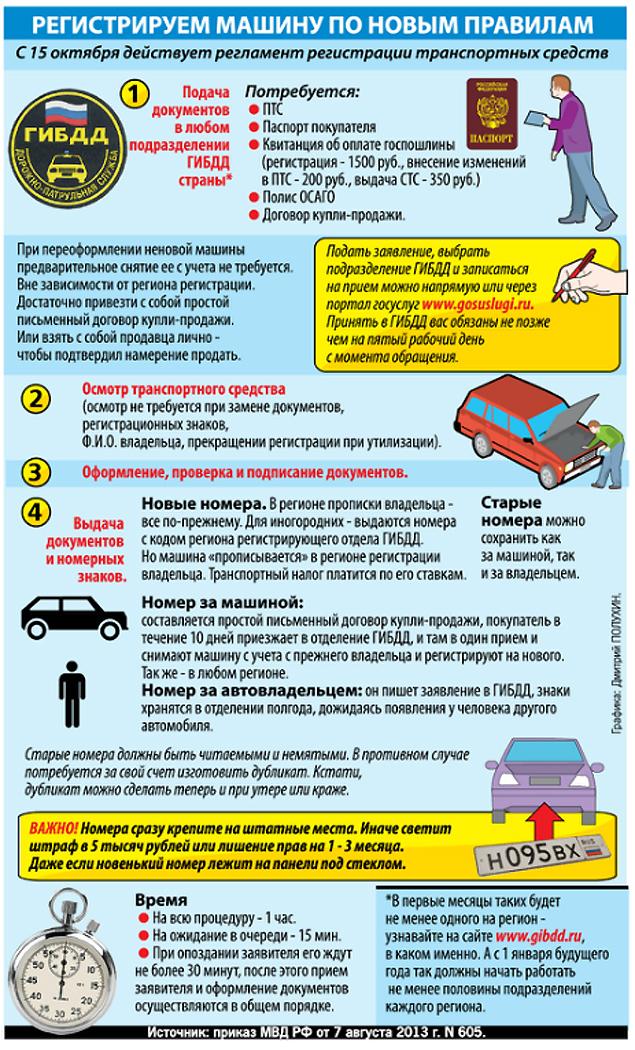 Нововведения должны превратить муторную ныне процедуру регистрации авто в быструю и беспроблемную.