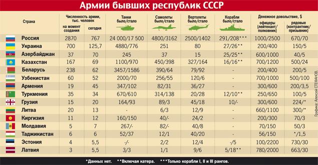 Что стало с армией советской империи