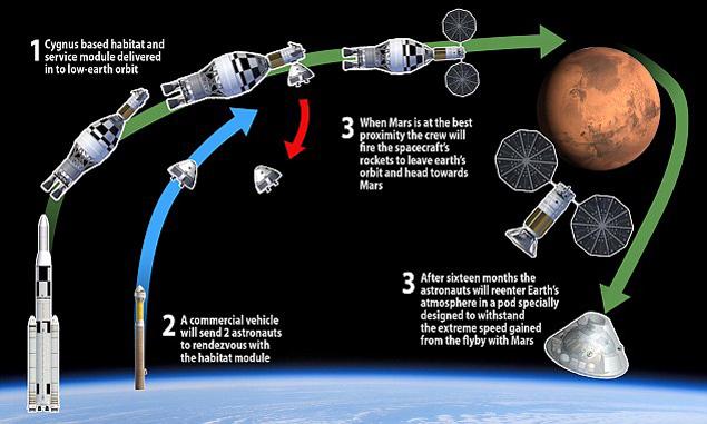 Так полетят на Марс через 4 года