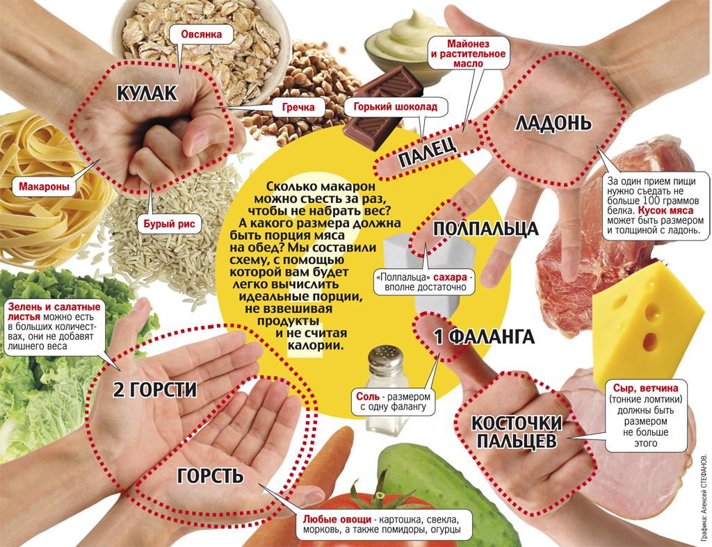 правильное 5 разовое питание для похудения