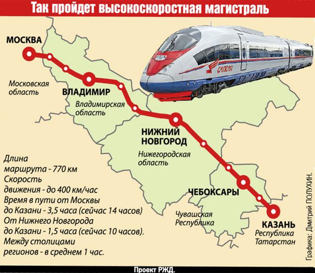 Петербургом и Москвой