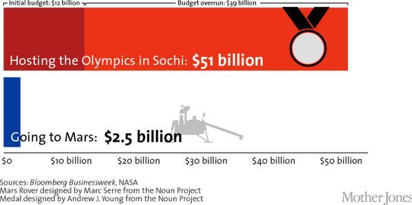 Немецкие пользователи обращают внимание на финансовую сторону Олимпиады