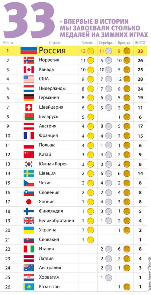 Еще 62 страны  - участницы Олимпиады остались без наград.