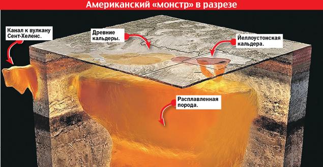 Йеллоустонский супервулкан готовит Земле судьбу Марса? // KP.