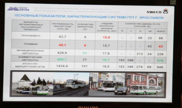 транспорта в Ярославле.