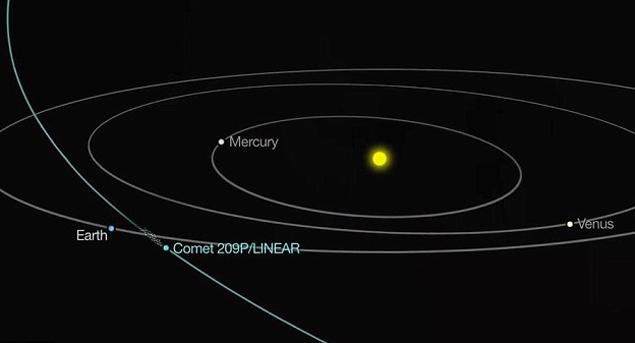 Нас заденет своим хвостом комета 209P/LINEAR, орбиту которой пересечет Земля в конце мая.