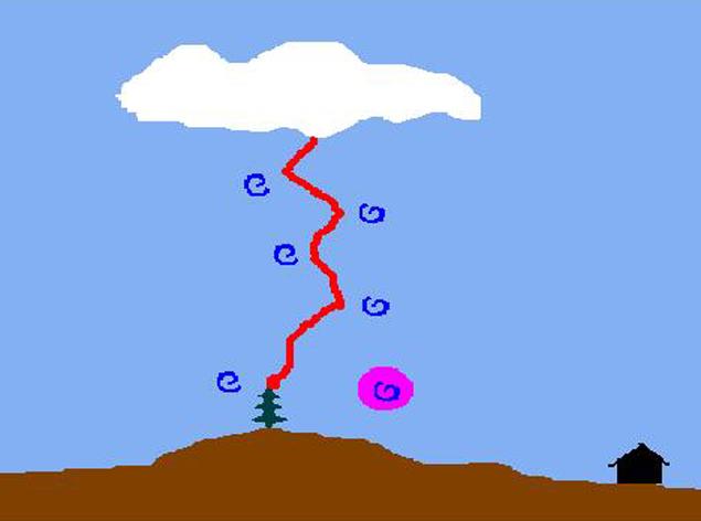Шаровыми молниями становятся электромагнитные вихри, образованные во время прохождения разряда линейной молнии.