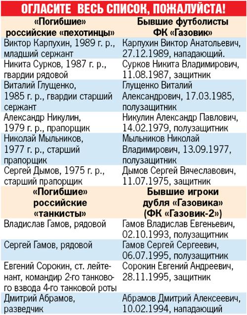 В Украине погибло и пропало без вести около 4 000 российских военных и наемников, - правозащитница - Цензор.НЕТ 7918