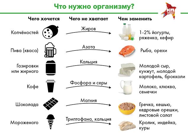 все продукты диетолога