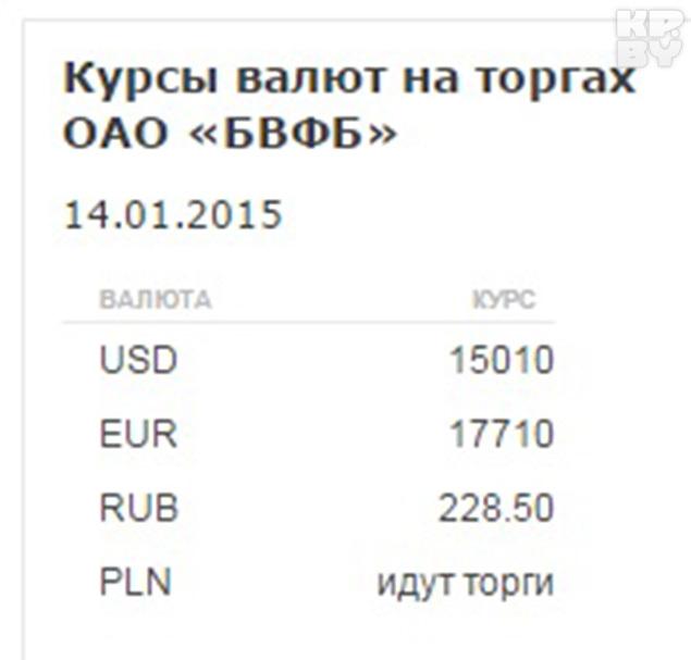Новые курсы валют на завтра доллар 15