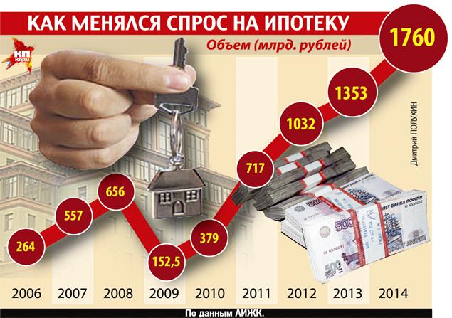 Спрос на ипотеку 2006-2015