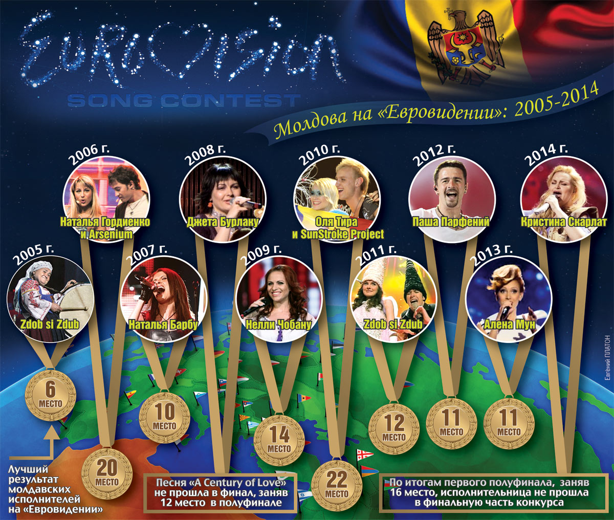 Молдова на Евровидении 2005-2014